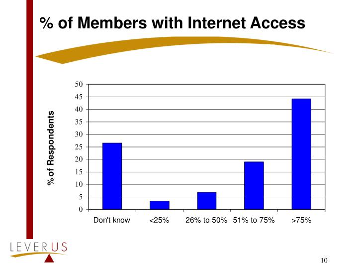 % of Members with Internet Access