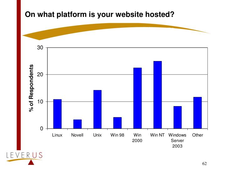 On what platform is your website hosted?