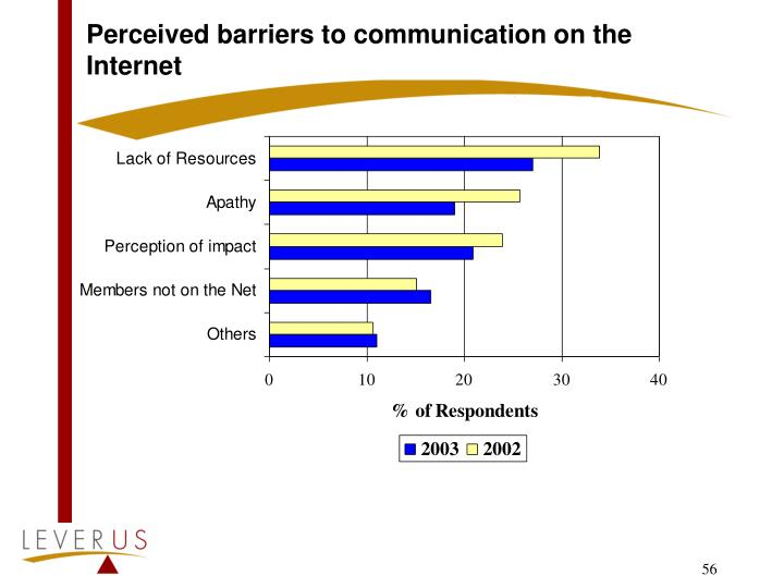 Perceived barriers to communication on the Internet