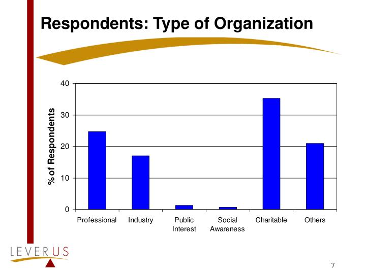 Respondents: Type of Organization