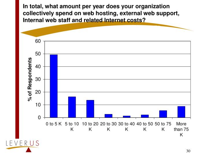 In total, what amount per year does your organization collectively spend on web hosting, external web support, Internal web staff and related Internet costs?