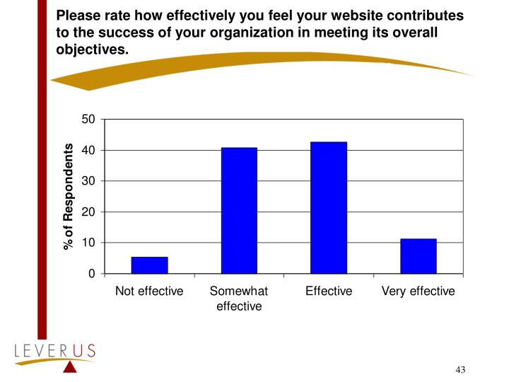 Please rate how effectively you feel your website contributes to the success of your organization in meeting its overall objectives.