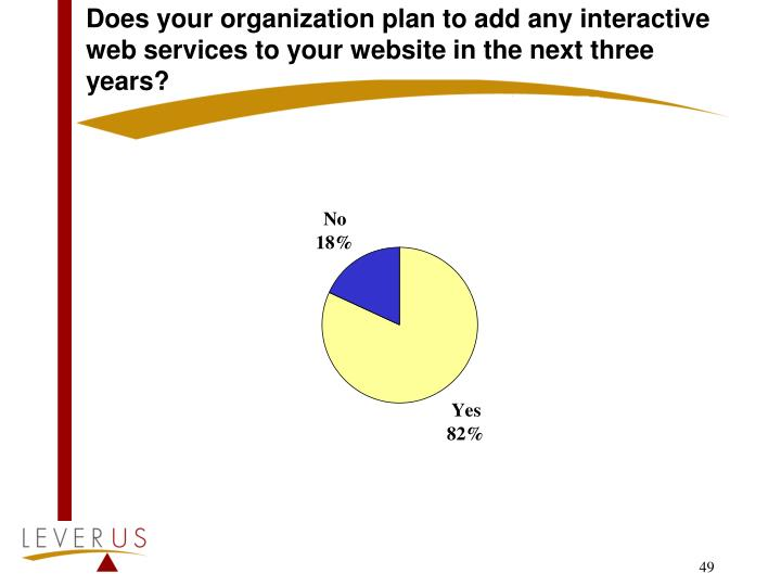 Does your organization plan to add any interactive web services to your website in the next three years?