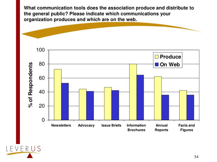 What communication tools does the association produce and distribute to the general public? Please indicate which communications your organization produces and which are on the web.