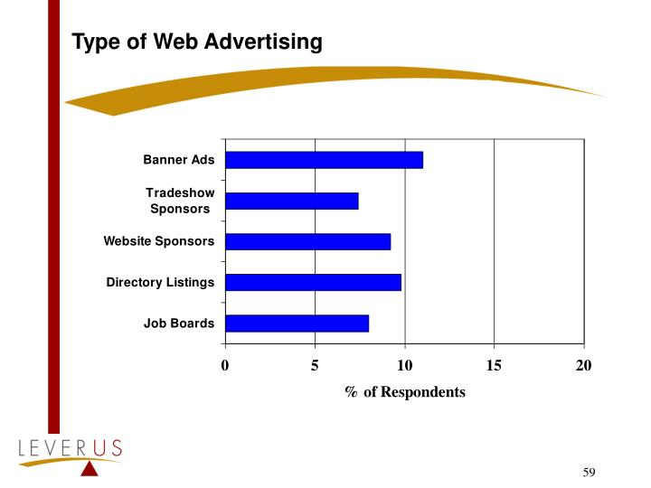 Type of Web Advertising