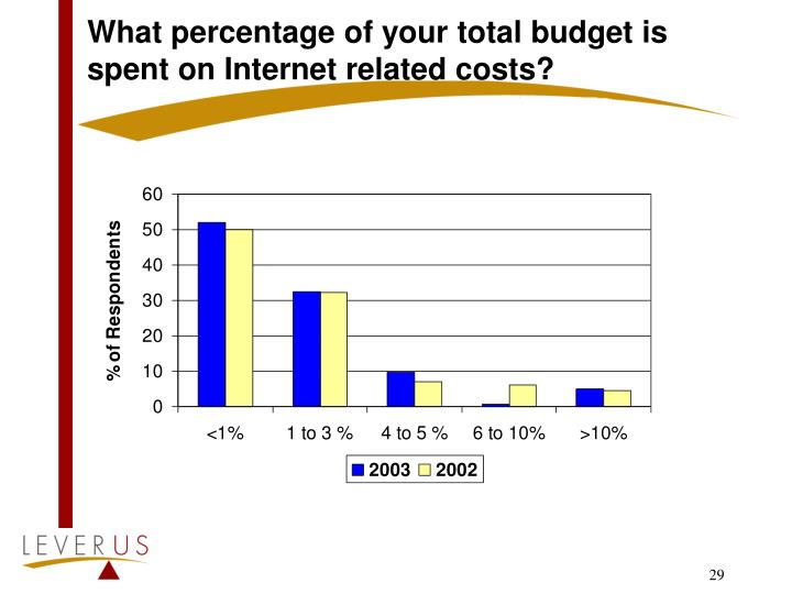 What percentage of your total budget is spent on Internet related costs?