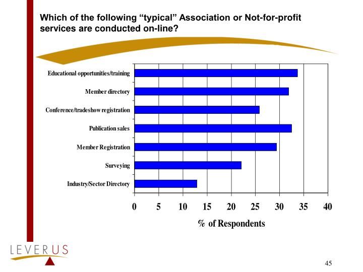 "Which of the following ""typical"" Association or Not-for-profit services are conducted on-line?"
