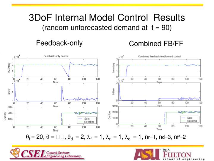 3DoF Internal Model Control  Results