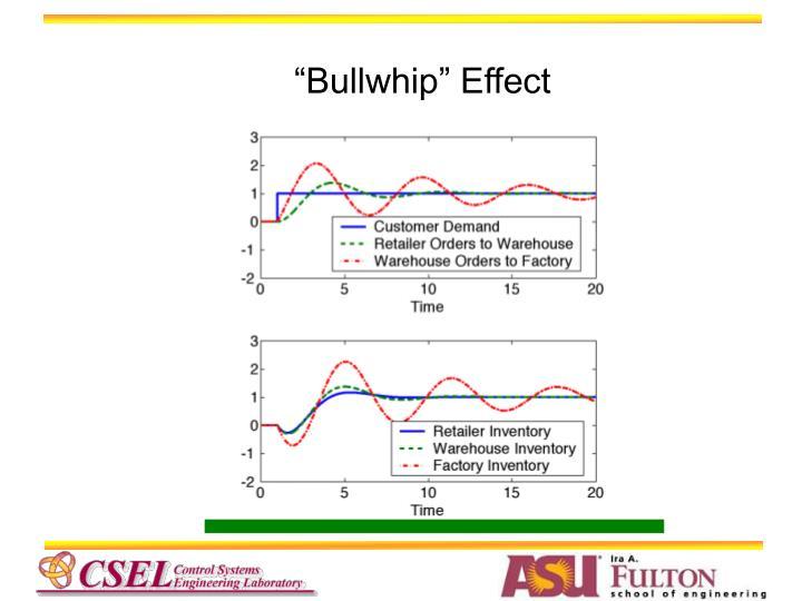 """""""Bullwhip"""" Effect"""