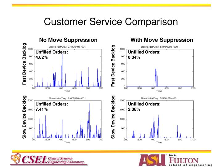 Customer Service Comparison