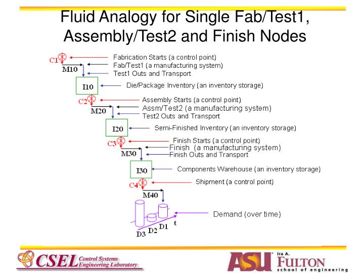 Fluid Analogy for Single Fab/Test1, Assembly/Test2 and Finish Nodes