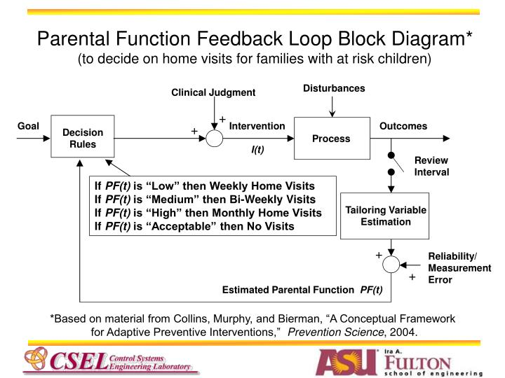 Parental Function Feedback Loop Block Diagram*
