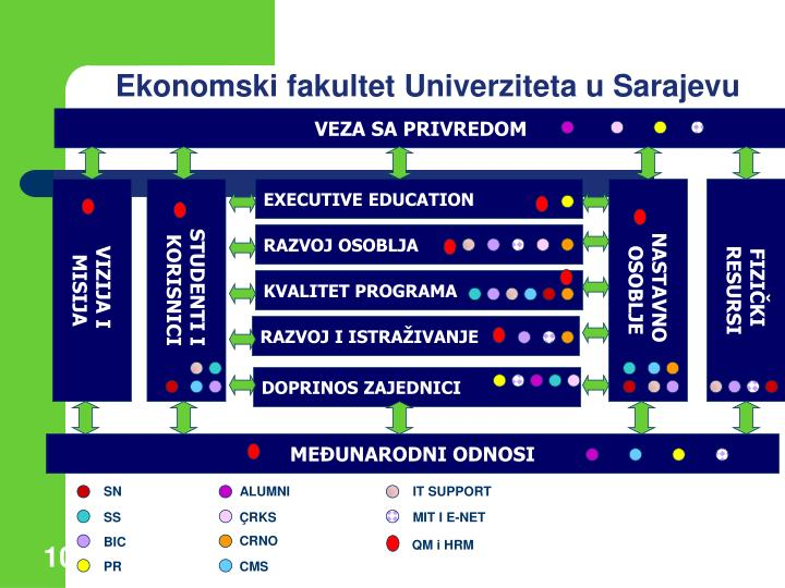 Ekonomski fakultet Univerziteta u Sarajevu
