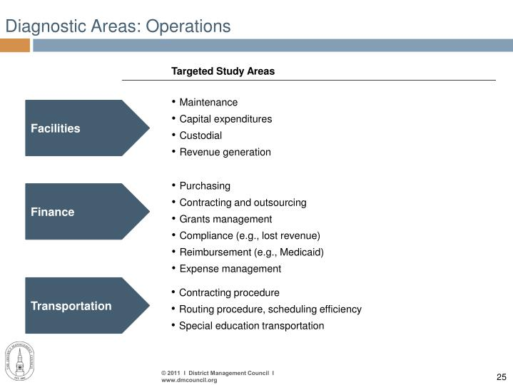 Diagnostic Areas: Operations