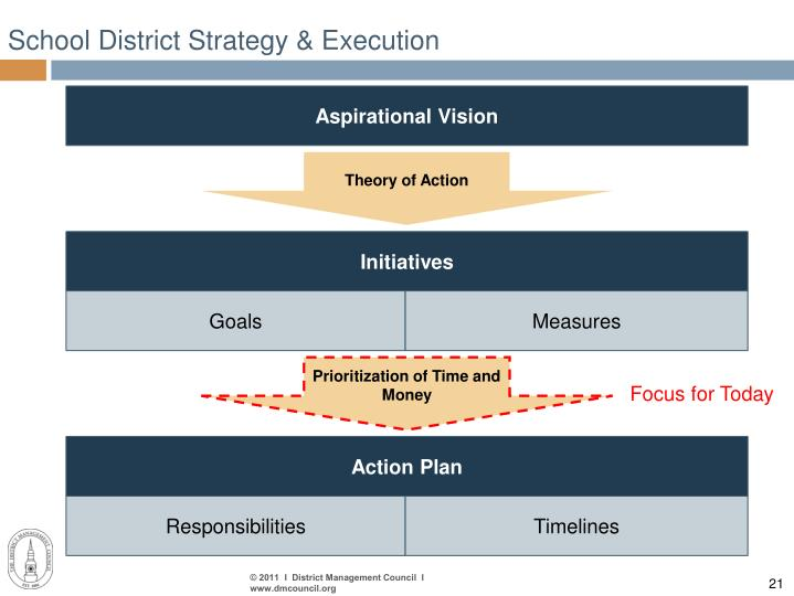 School District Strategy & Execution