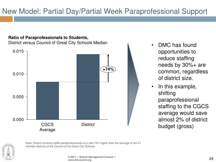 New Model: Partial Day/Partial Week Paraprofessional Support