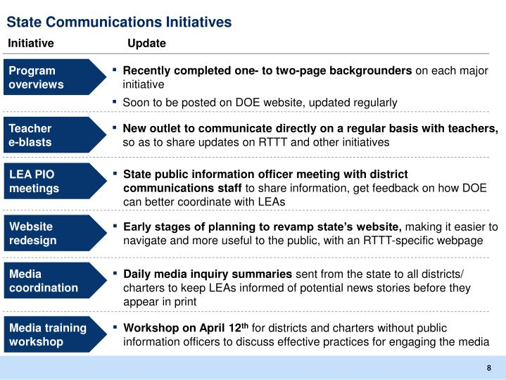 State Communications Initiatives
