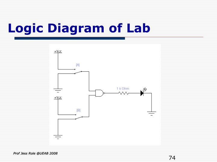 Logic Diagram of Lab