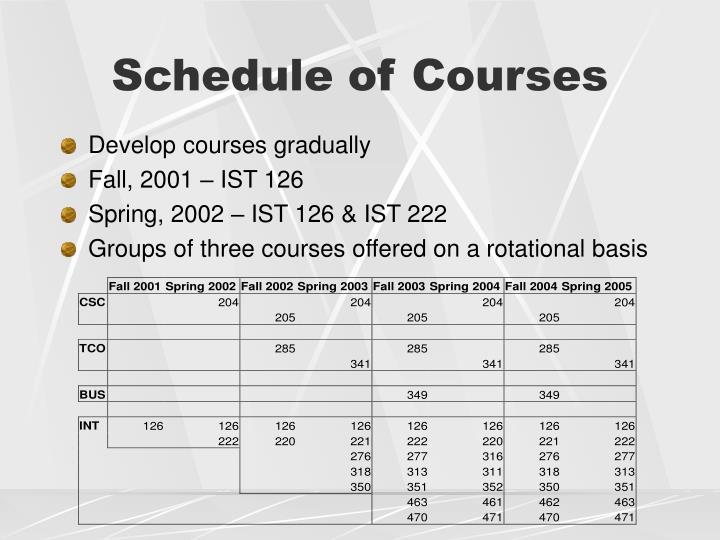 Schedule of Courses
