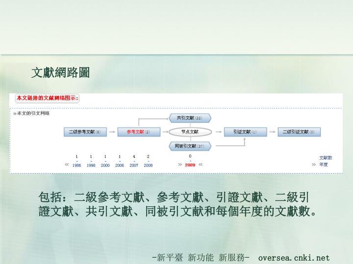 文獻網路圖