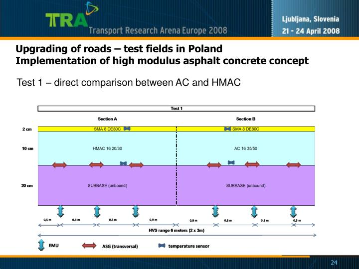 Upgrading of roads – test fields in Poland