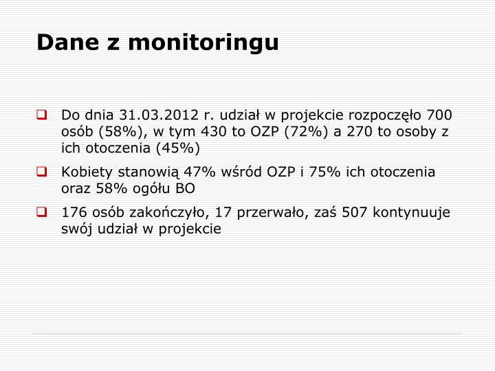 Dane z monitoringu