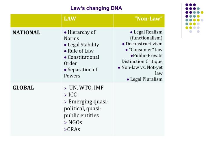 Law's changing DNA