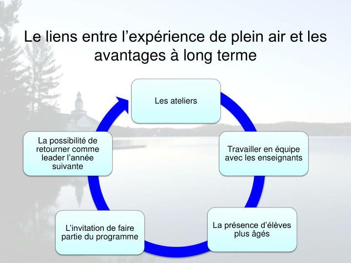 Le liens entre l'expérience de plein air et les avantages à long terme