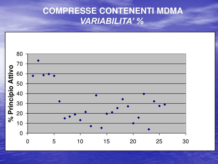 COMPRESSE CONTENENTI MDMA