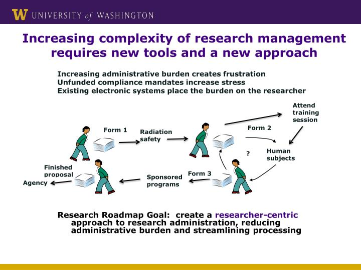 Increasing complexity of research management requires new tools and a new approach