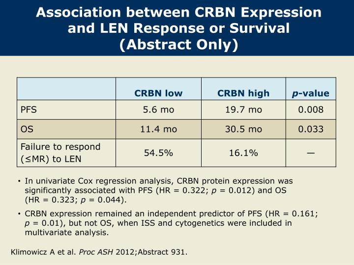 Association between CRBN Expression and LEN Response or Survival