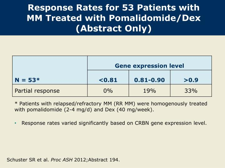 Response Rates for 53 Patients with