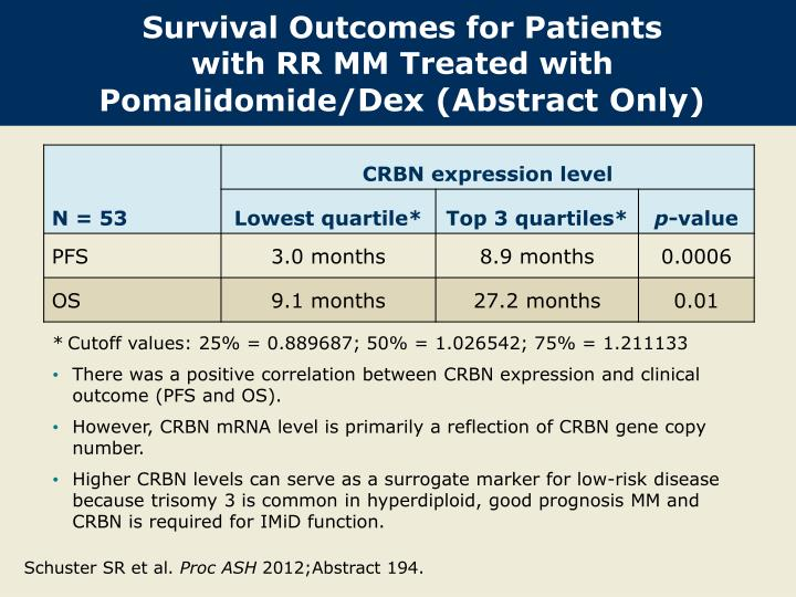 Survival Outcomes for Patients
