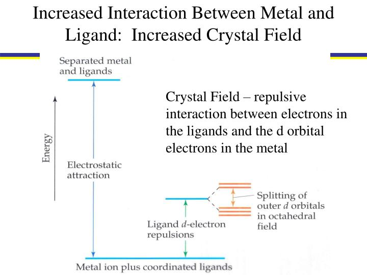 Increased Interaction Between Metal and Ligand:  Increased Crystal Field