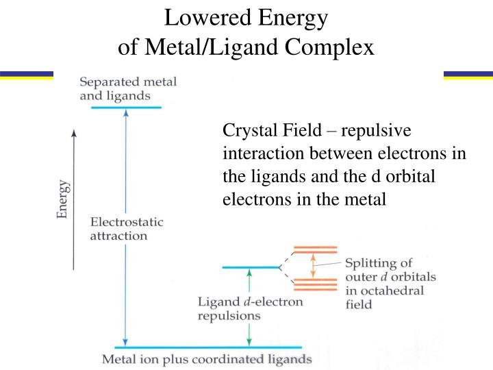 Lowered Energy