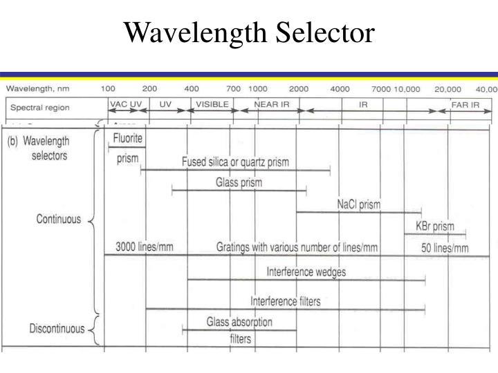 Wavelength Selector