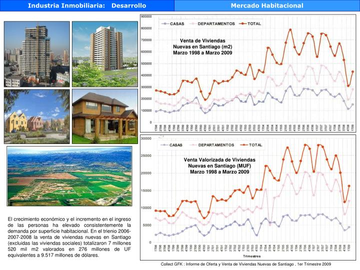 Industria Inmobiliaria:   Desarrollo