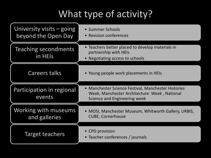 What type of activity?