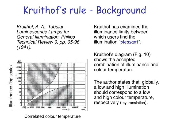 Kruithof's rule - Background