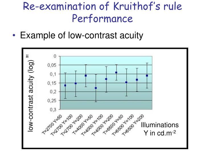 Re-examination of Kruithof's rule Performance