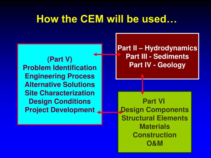 How the CEM will be used…