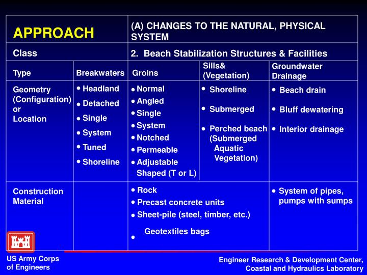 (A) CHANGES TO THE NATURAL, PHYSICAL