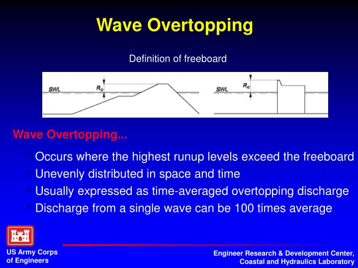 Wave Overtopping