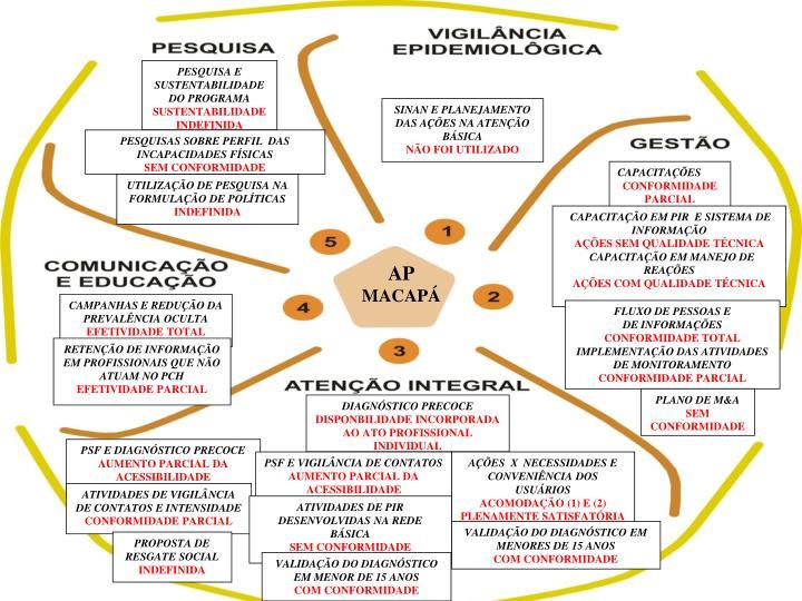 PESQUISA E SUSTENTABILIDADE DO PROGRAMA