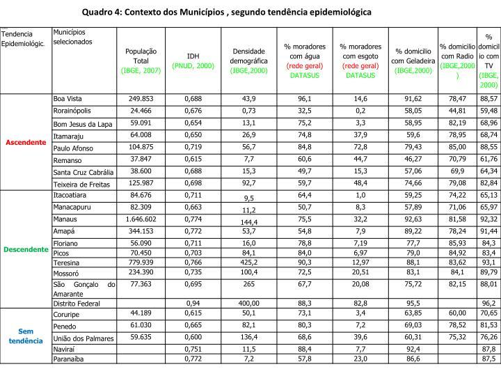 Quadro 4: Contexto dos Municípios , segundo tendência epidemiológica