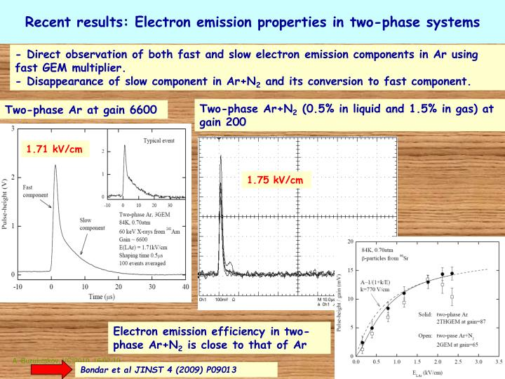 Recent results: Electron emission properties in two-phase systems