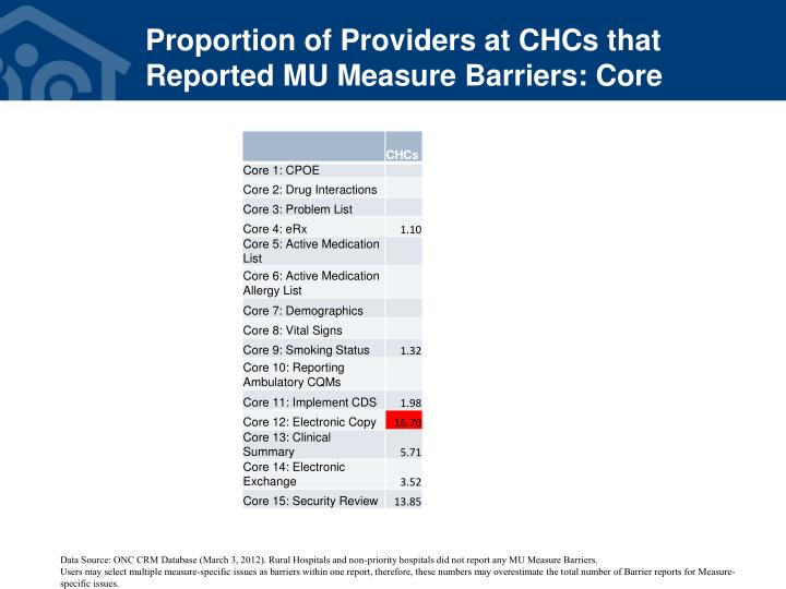 Proportion of Providers at CHCs that Reported MU Measure Barriers: Core