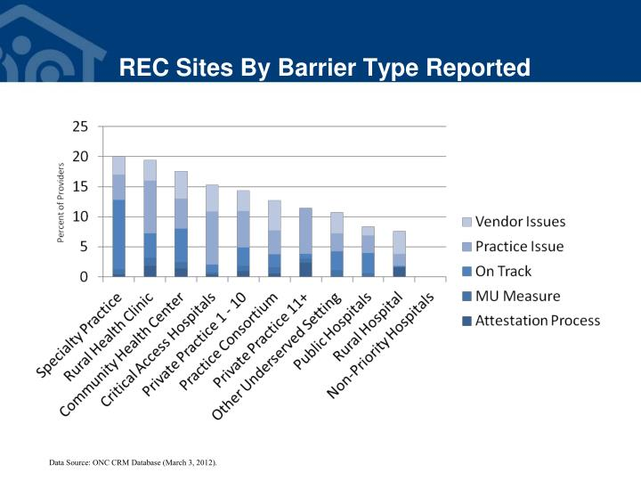 REC Sites By Barrier Type Reported