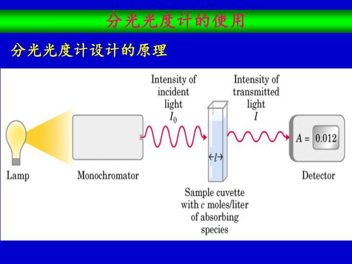分光光度计的使用