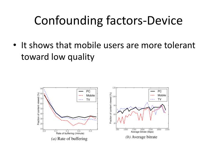 Confounding factors-Device